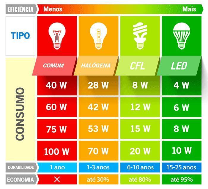 iluminacao-lampada-led-luminaria-kian-home-quadro-comparativo