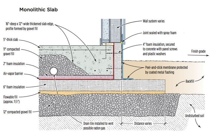 This Type Of Frost Protected Shallow Foundation Fpsf Is