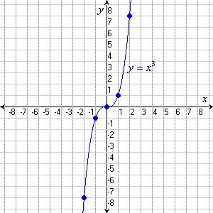 Cubic Function | The basic cubic function, f ( x ) = x 3 , is graphed below.