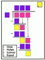 Post It Note Division A visual way to think about long division.
