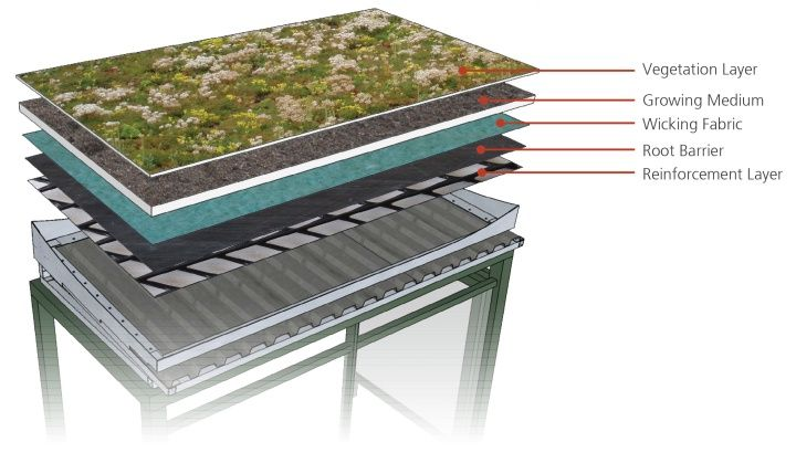 green roof shelters | Green Roof Bus Shelter | Philadelphia Water Department