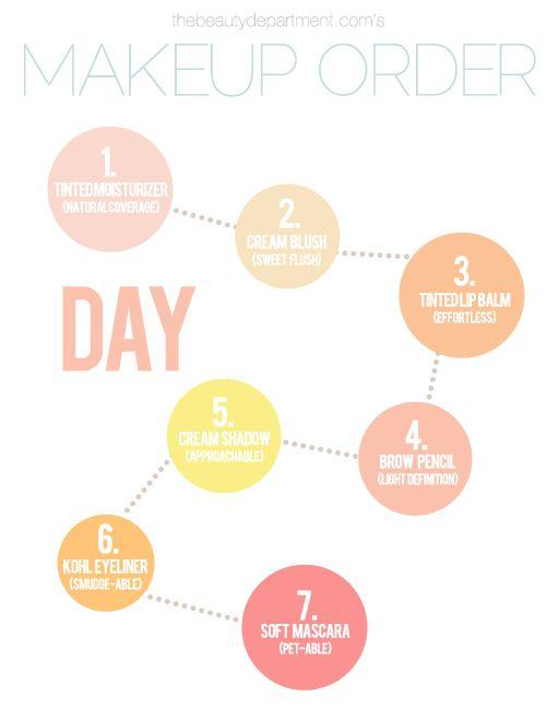 1. Foundation  2. Blush  3. Lip gloss  4. Eyebrow pencil  5. Eye shadow  6. Eye liner  7. Mascara: Makeup Order, Idea, Beauty Tips, Make Up, Daytime Makeup, Beauty Department, Hair, Eye