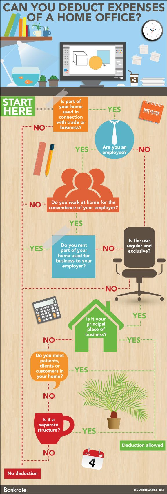 Can you #deduct #homeoffice expenses? Follow this flowchart to see. #taxes