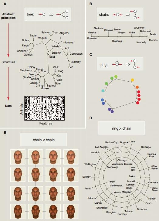 Work done in Josh Tenenbaum's lab. How to grow a mind: http://videolectures.net/aaai2012_tenenbaum_grow_mind/