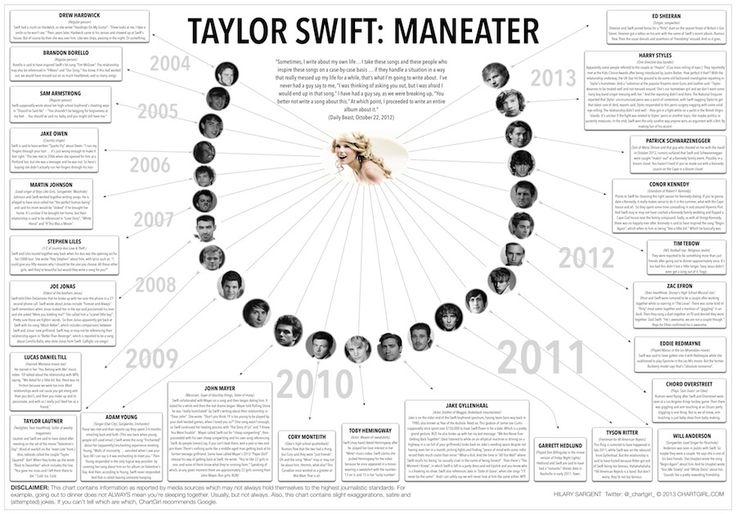 Taylor swift dating history