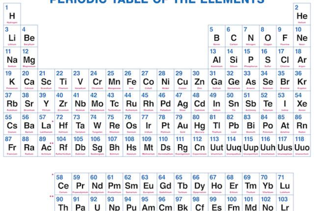 Why do some elements have symbols that aren t in their for 118 periodic table