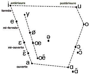 Classement des voyelles du français
