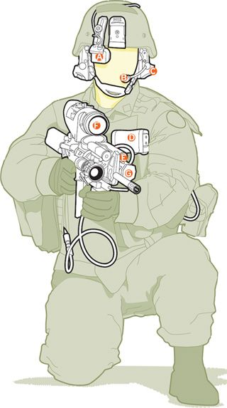 Land Warrior infantry combat system elements, US Army.