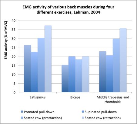 Rows are actually better for both lats and middle traps than pull-downs...