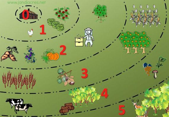 Les zones en permaculture. Plus il faut y aller souvent, plus c'est proche. Moins il faut y aller souvent, plus c'est loin.
