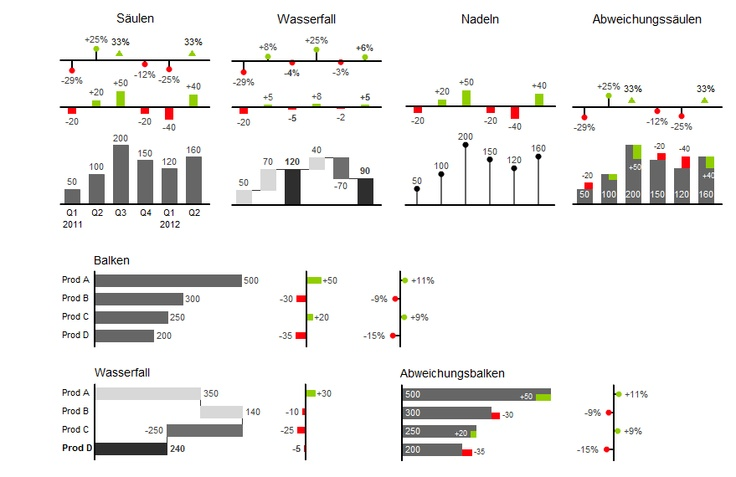 Dashboards #Xcelsius: some graphomate charts with