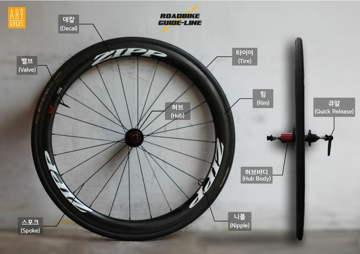 roadbike wheelset part name Bicycle Infographics Design #roadbike #wheelset #zipp #bicycle