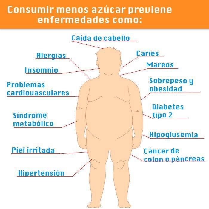 Las ventajas de consumir menos azúcar son notorias y muchos impactos en la salud!