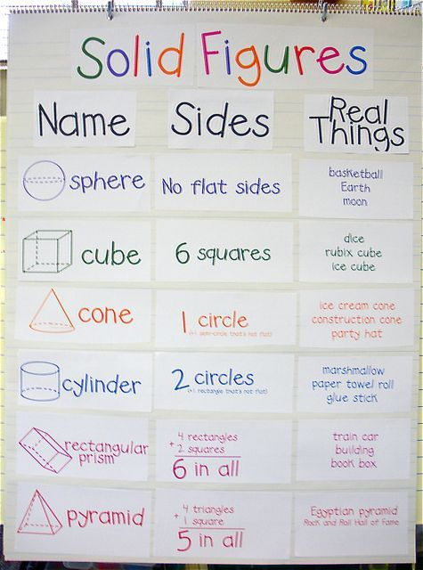 FREE Solid Figures anchor chart for the classroom