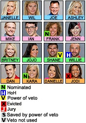 CBS Big Brother--they should wear colors so we can remember the teams...