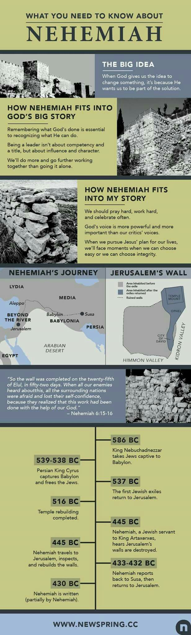 Everything you need to know about Nehemiah