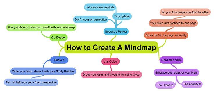 Rappresentazioni emozionali del pensiero: le mappe mentali | DidatticarteBlog