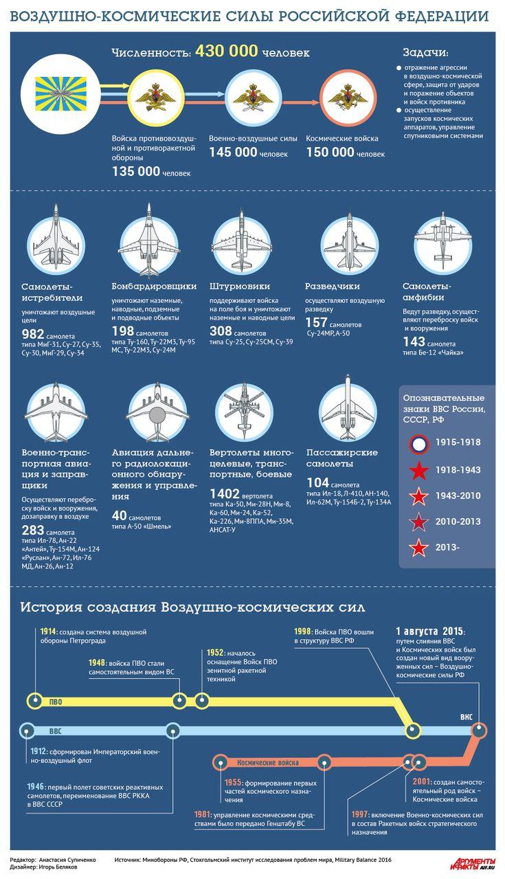 Смотрите в инфографике АиФ.ru факты о численности, вооружении, а также об…