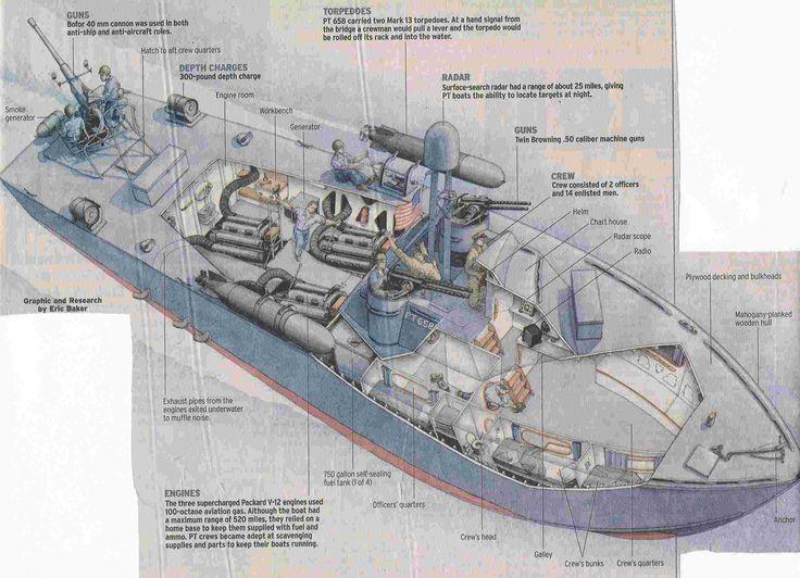 PT boat interior