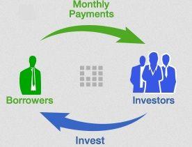 Alternative Investments – Peer-to-Peer Lending
