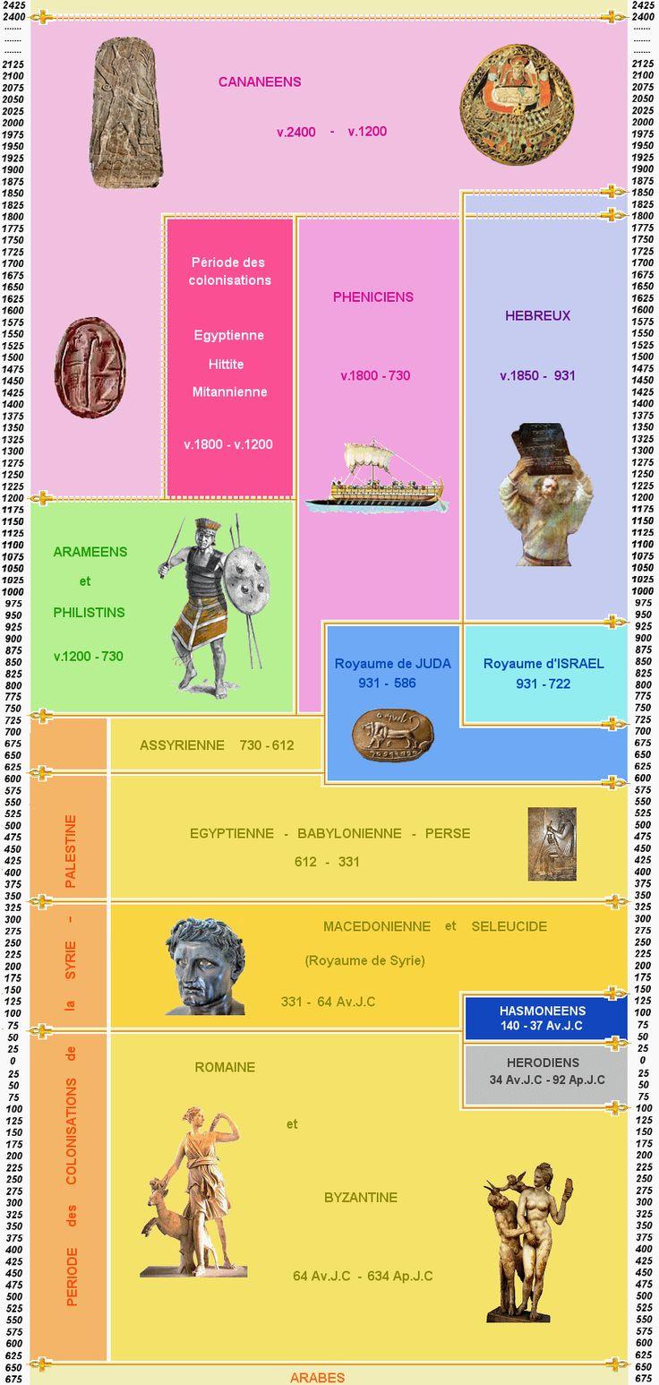 Chronologie de la Syrie / Palestine antique