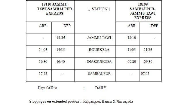 List of 8 New Trains on Run - नई ट्रेनों की सूची