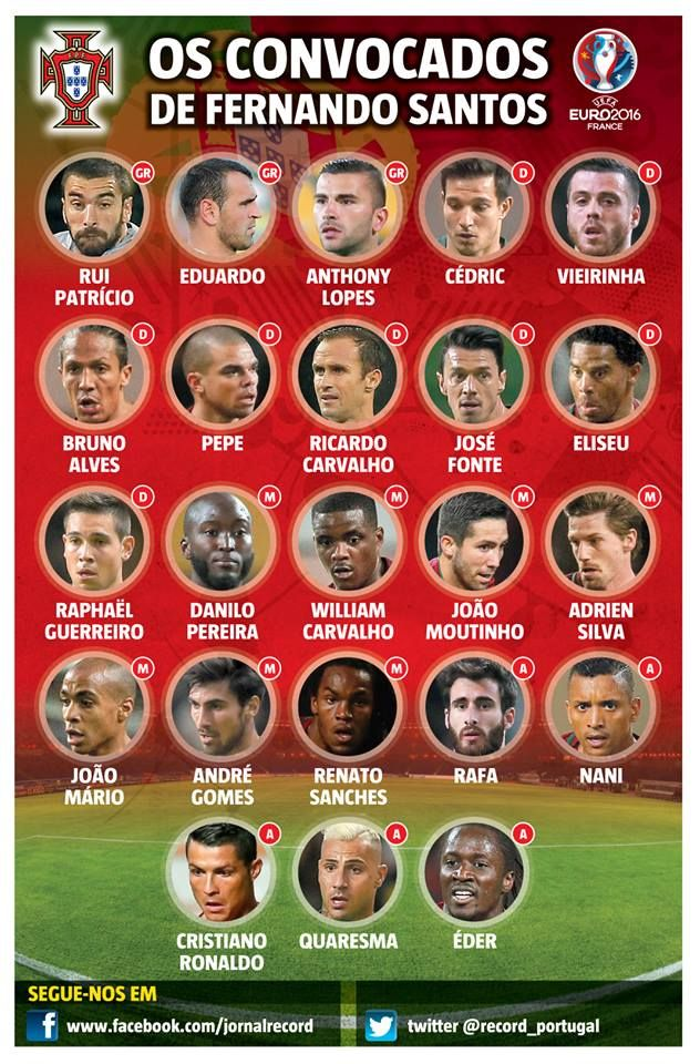 SPORTS And More: #Portugal roster  for @Euro 2016
