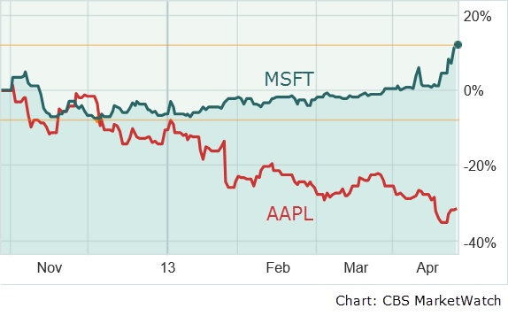 Apple versus Microsoft: the ticker tape tells the tale MSFT-AAPL-charts-April2013