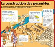 La construction des pyramides - Le Petit Quotidien, le seul site d'information quotidienne pour les 6 - 10 ans !