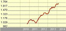 Vanguard S&P 500 ETF (USD) - VOO