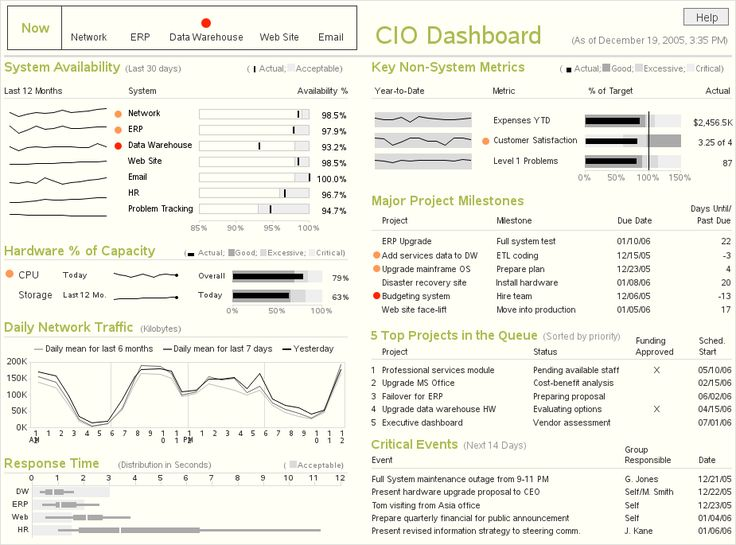 SAS/Graph Implementatin of Stephen Few's CIO Dashboard