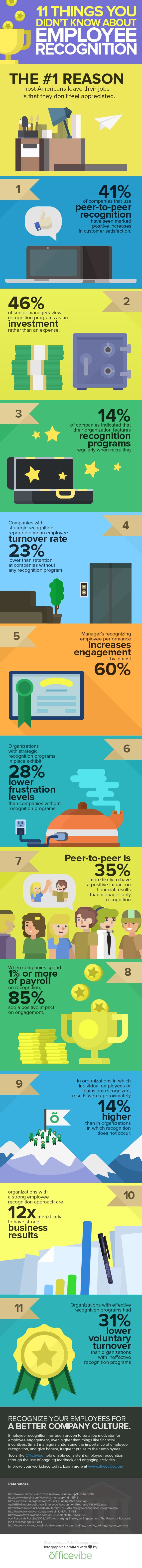 Did you know the #1 reason most American employees quit their jobs is they don't feel appreciated? Find out 10 other things you didn't know about employee recognition in this cool infographic.