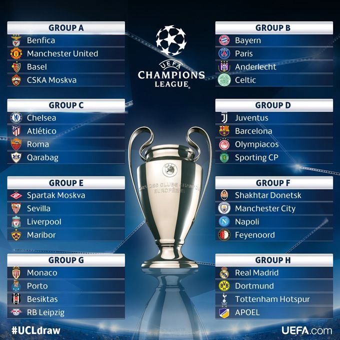 Así quedaron distribuidos los grupos para la Champions League 2017-18 #Deportes #Fútbol