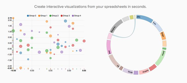 Graf.ly: Create interactive visualizations from your spreadsheets in seconds