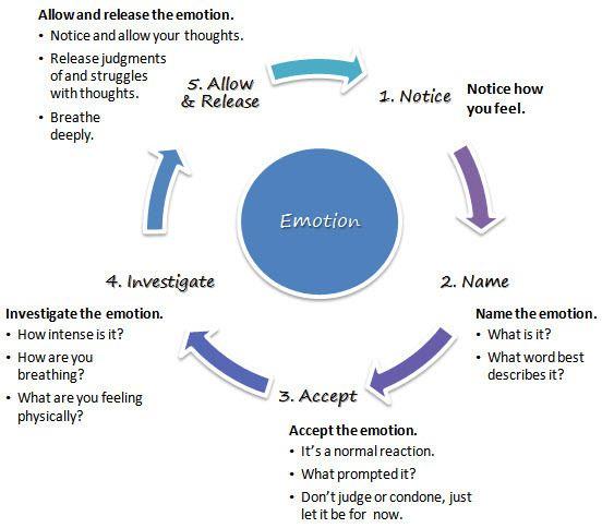 Regulation of emotion