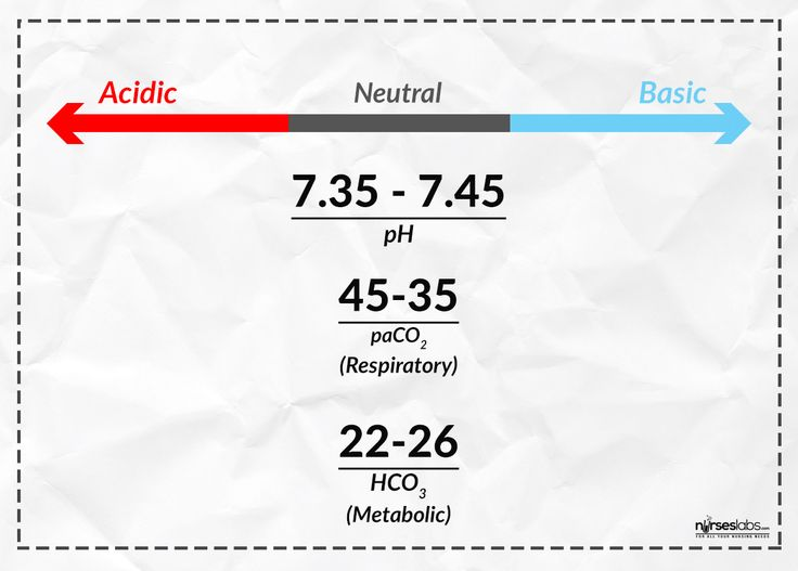 ABG Interpretation, TicTacToe-Method. NCLEX Quiz at the bottom. (Respiratory, A/B)