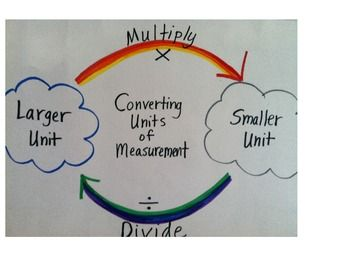 Converting Units of Measurement Poster (When to Multiply or Divide)