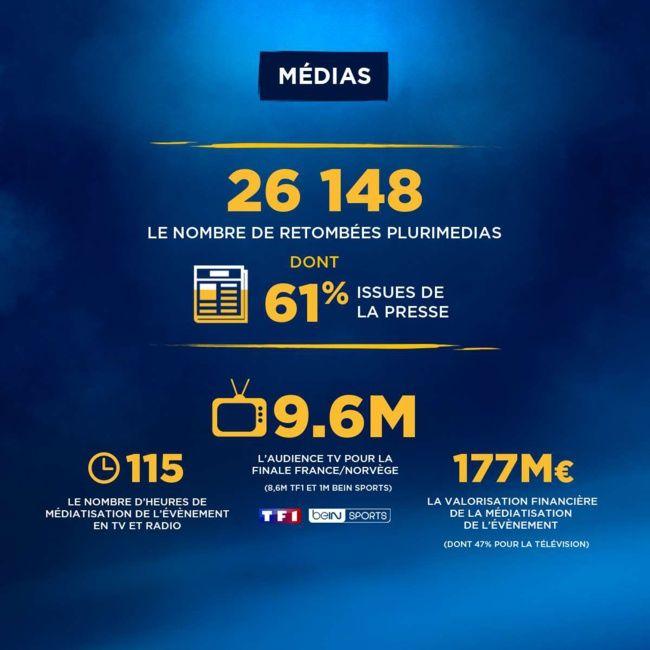 Retombées exceptionnelles pour le Championnat du monde de handball 2017