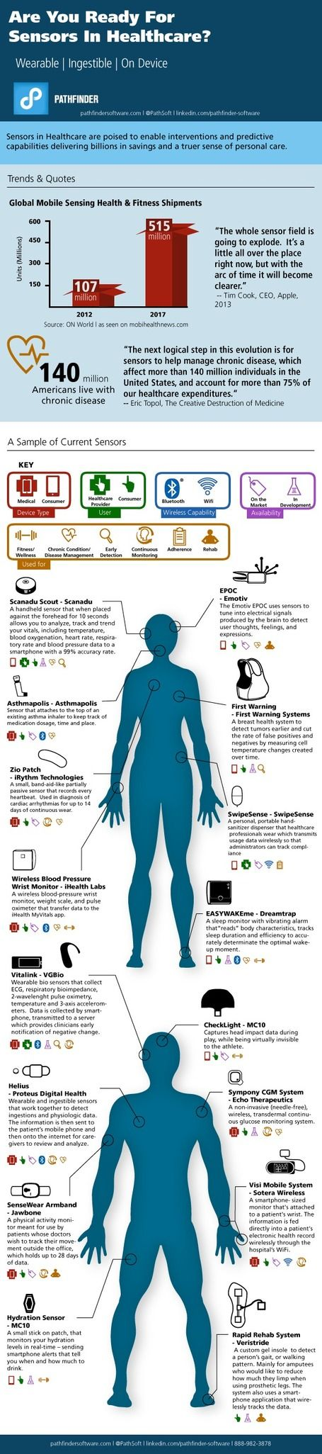 Are you ready for health sensors? Genial infografía :)