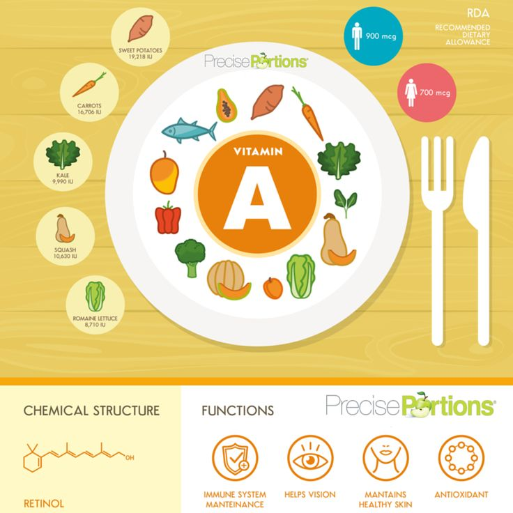 Vitamin A (Retinol) helps your immune system and keeps your vision healthy 😊 Eat carrots, kale, squash, papaya and more to get it! Precise Portions‬