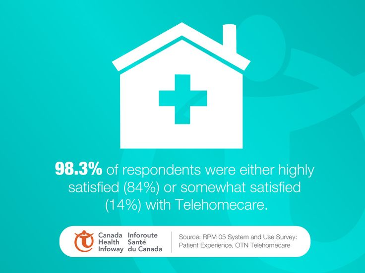 98.3% of respondents were either highly satisfied (84%) or somewhat satisfied (14%) with Telehomecare.