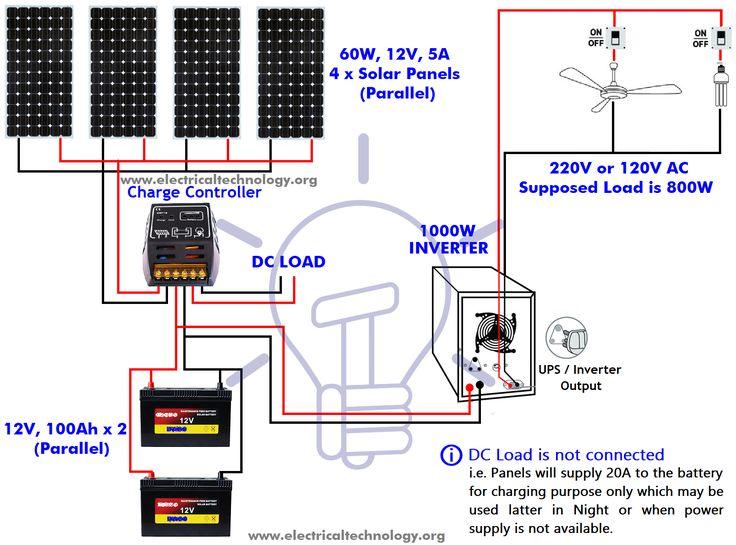 How Many Solar Panels, Batteries & Inverter Do I Need for ...
