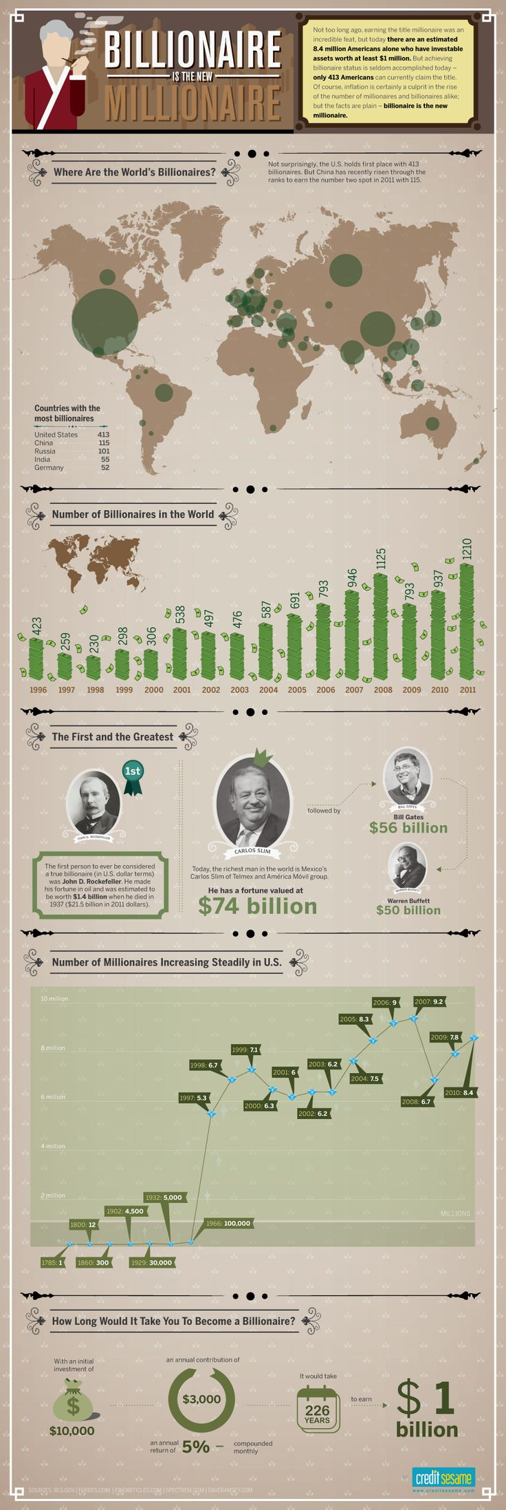 Infographic: Billionaire is the New Millionaire | The Collared Sheep - A Cubicle Community