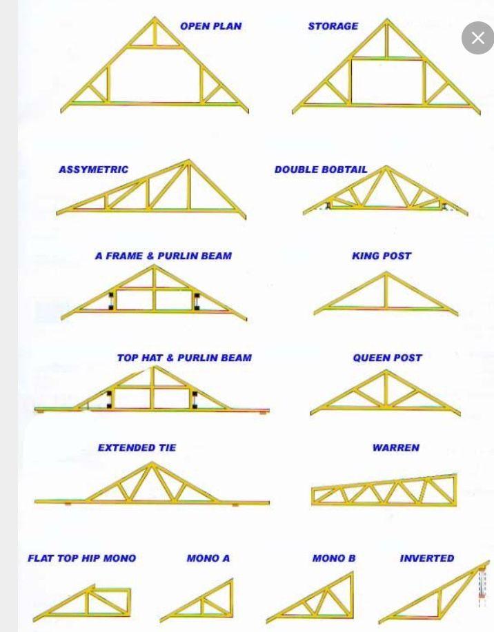94 best çatı images on Pinterest | Woodworking plans, Woodworking ...