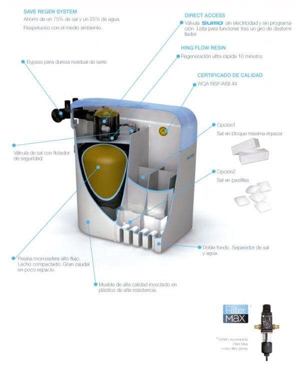 Mejores 13 im genes de descalcificadores en pinterest agua tratamiento y rendimiento - Descalcificador de agua para casa ...