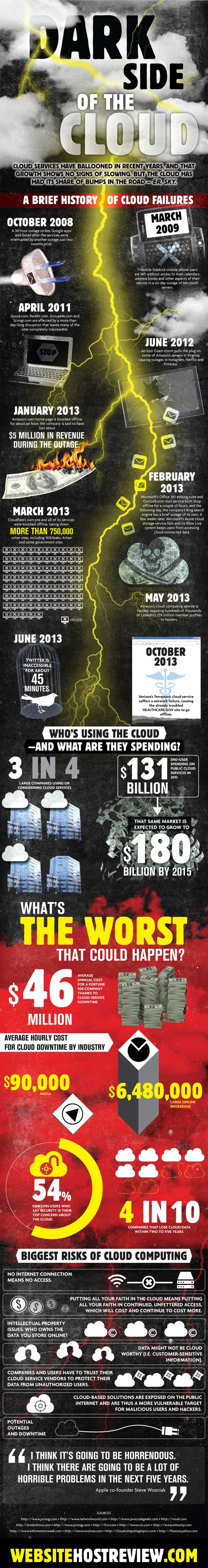 The Dark Side of Cloud Computing, http://www.activistpost.com/2014/02/the-dark-side-of-cloud-computing.html #CloudComputing