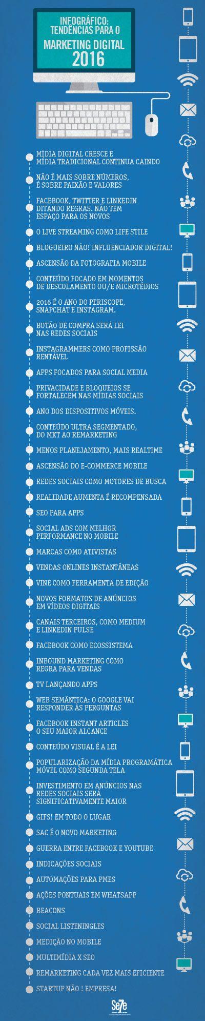 Tendências para o Marketing Digital 2016 – Infográfico