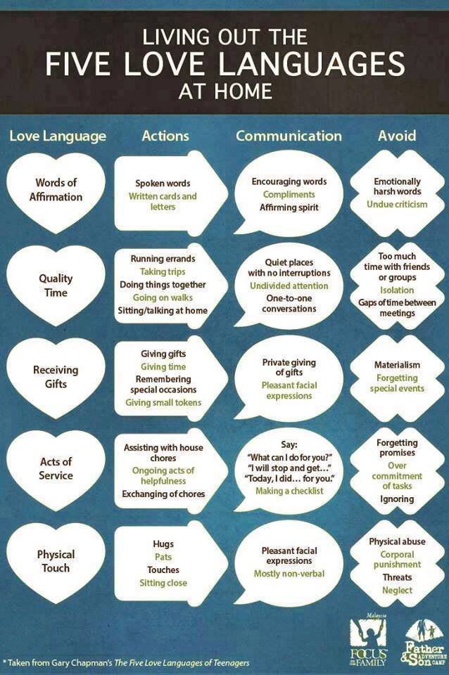 the five love languages for dating couples