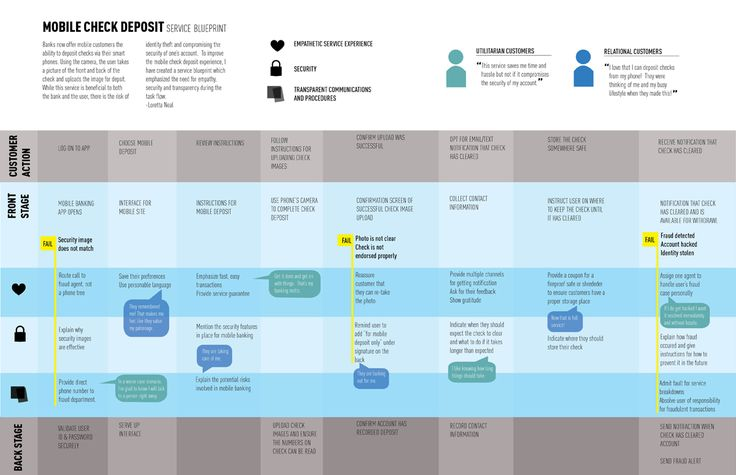 538 best service design inspiration images on pinterest service loretta neal designs service blueprint malvernweather Images