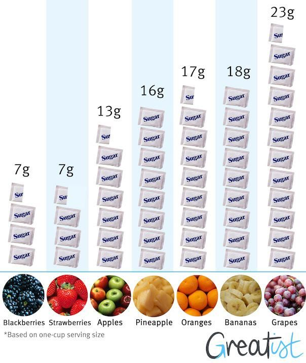7 best images about Measuring Sugar Grams on Pinterest | Your ...